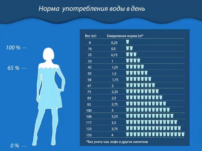 Суточная норма воды в день по массе тела.