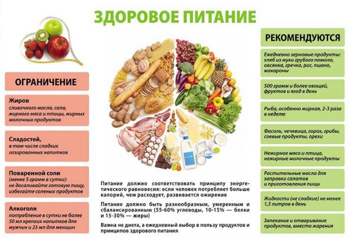 Здоровое питание, чтобы похудеть в домашних условиях: ограничение и рекомендации