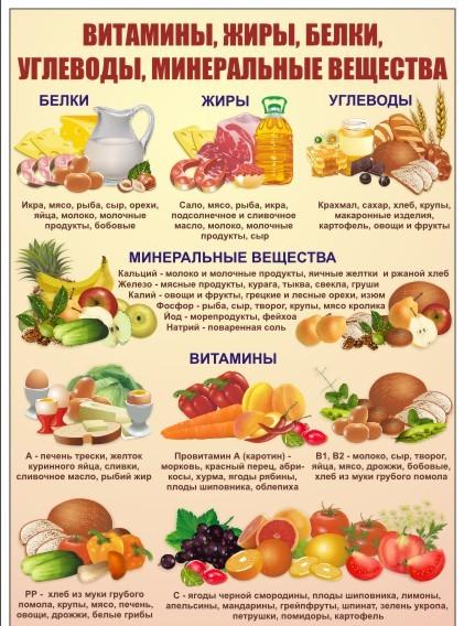 Питание должно быть комплексным