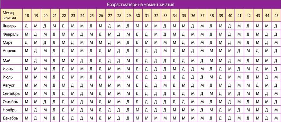 Таблица расчета пола ребенка по возрасту матери