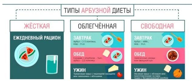 Виды арбузной диеты