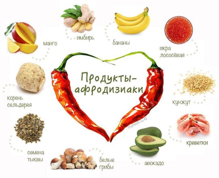 продукты афродизиаки