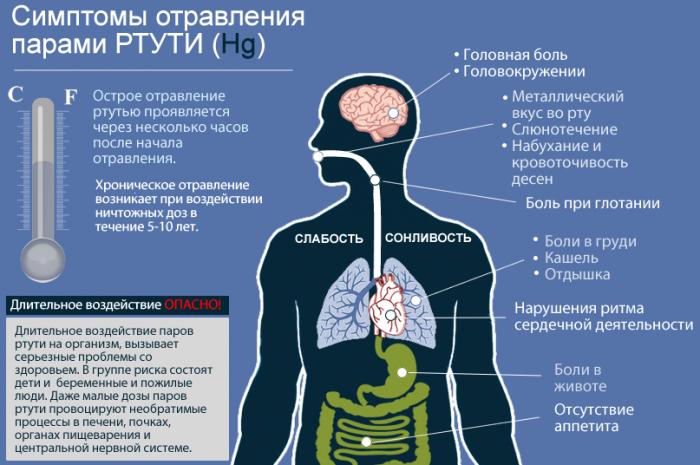 Симптоматика отравления ртутью